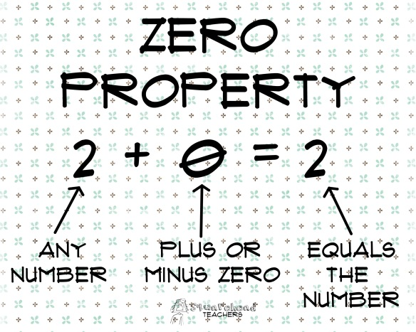 Zero property Math poster